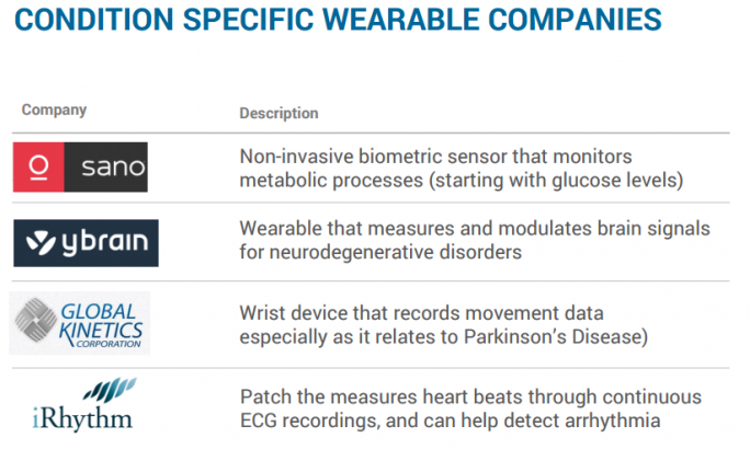 CONDITION SPECIFIC WEARABLE COMPANIES