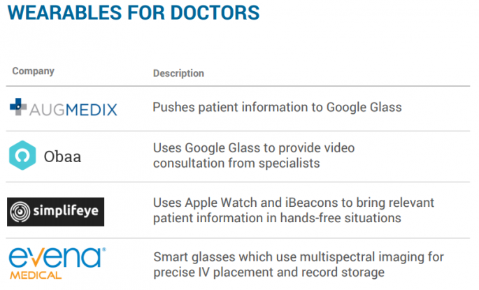 WEARABLES FOR DOCTORS