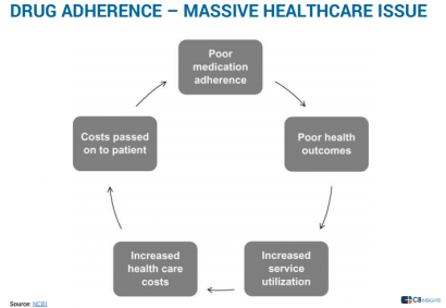 DRUG ADHERENCE – MASSIVE HEALTHCARE ISSUE