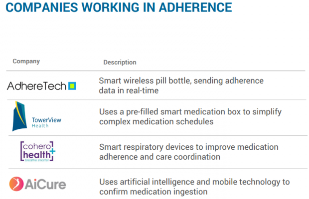 COMPANIES WORKING IN ADHERENCE