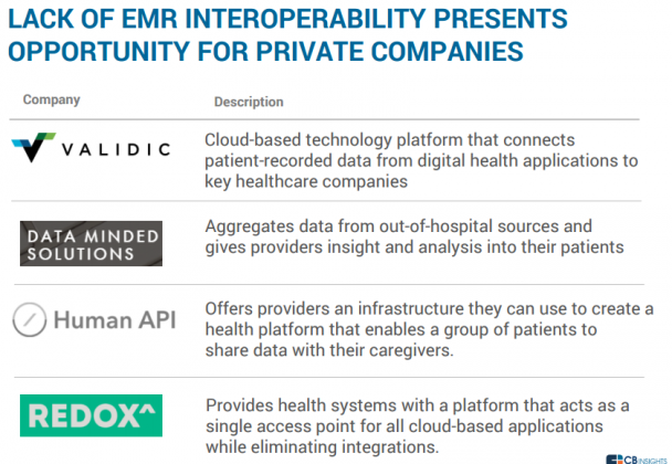 LACK OF EMR INTEROPERABILITY PRESENTS OPPORTUNITY FOR PRIVATE COMPANIES