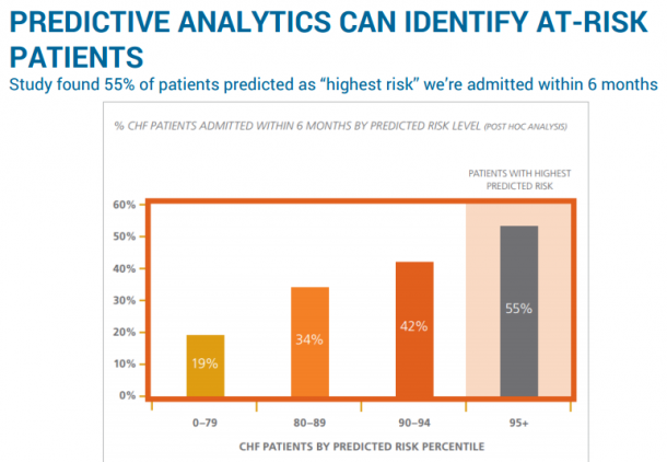 PREDICTIVE ANALYTICS CAN IDENTIFY AT-RISK PATIENTS