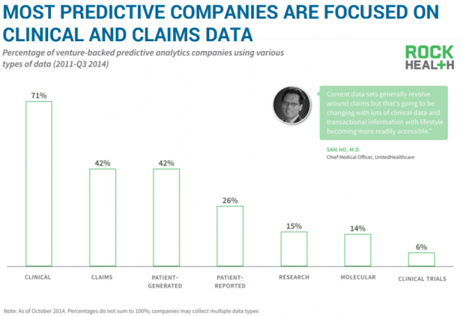 MOST PREDICTIVE COMPANIES ARE FOCUSED ON CLINICAL AND CLAIMS DATA