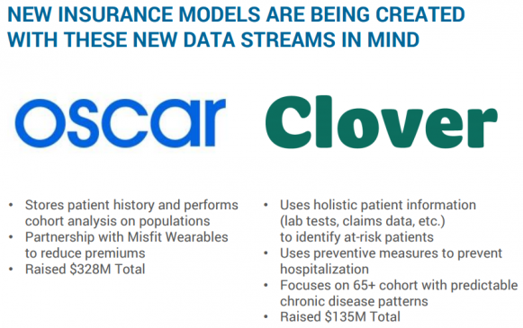 NEW INSURANCE MODELS ARE BEING CREATED WITH THESE NEW DATA STREAMS IN MIND
