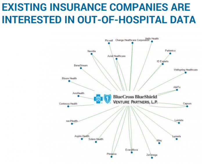 EXISTING INSURANCE COMPANIES ARE INTERESTED IN OUT-OF-HOSPITAL DATA