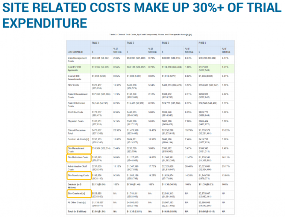SITE RELATED COSTS MAKE UP 30%+ OF TRIAL EXPENDITURE