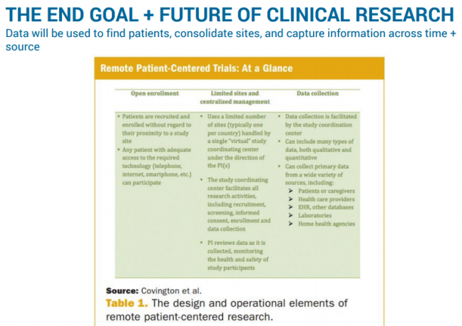 THE END GOAL + FUTURE OF CLINICAL RESEARCH