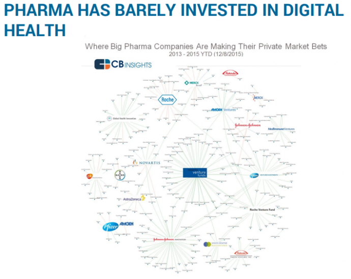 PHARMA HAS BARELY INVESTED IN DIGITAL HEALTH