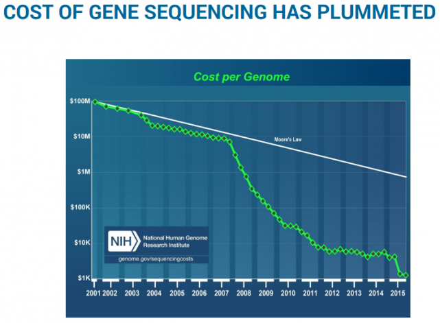 COST OF GENE SEQUENCING HAS PLUMMETED