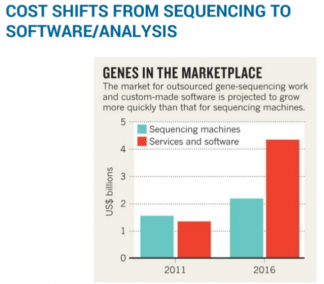 COST SHIFTS FROM SEQUENCING TO SOFTWARE/ANALYSIS