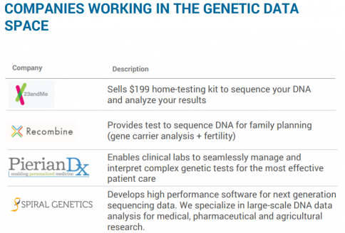 COMPANIES WORKING IN THE GENETIC DATA SPACE