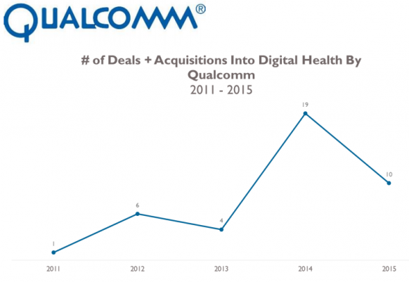 Qualcomm deals and acquisitions
