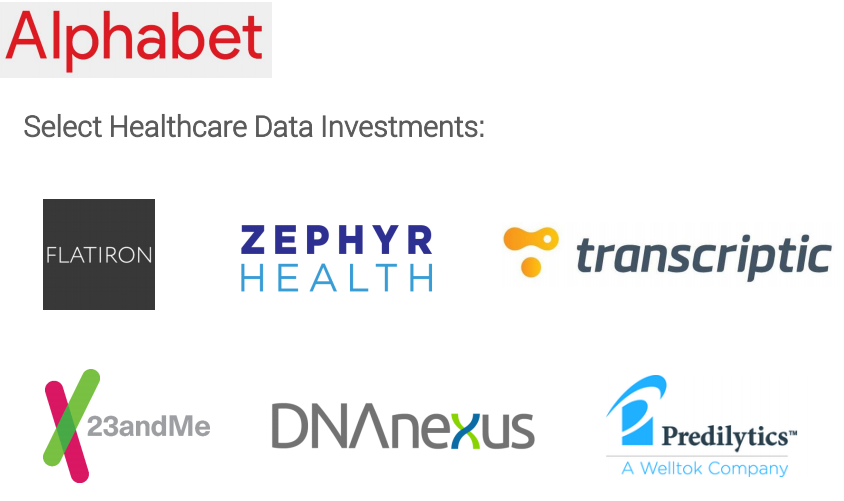Alphabet Select Healthcare Data Investments