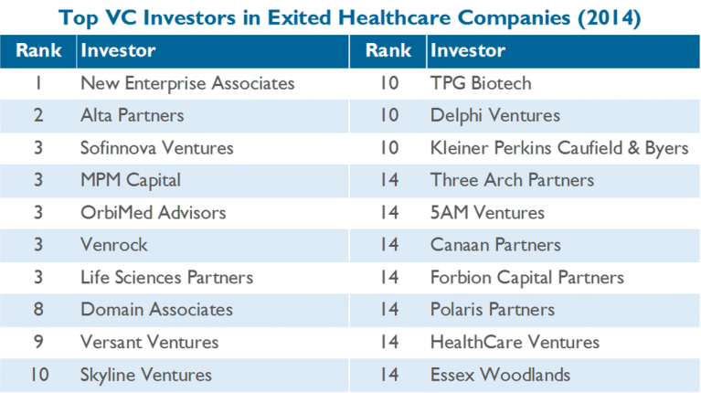The Global Healthcare Exits Report