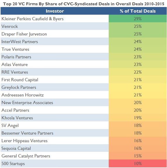 Benchmarking Corporate Venture Capital
