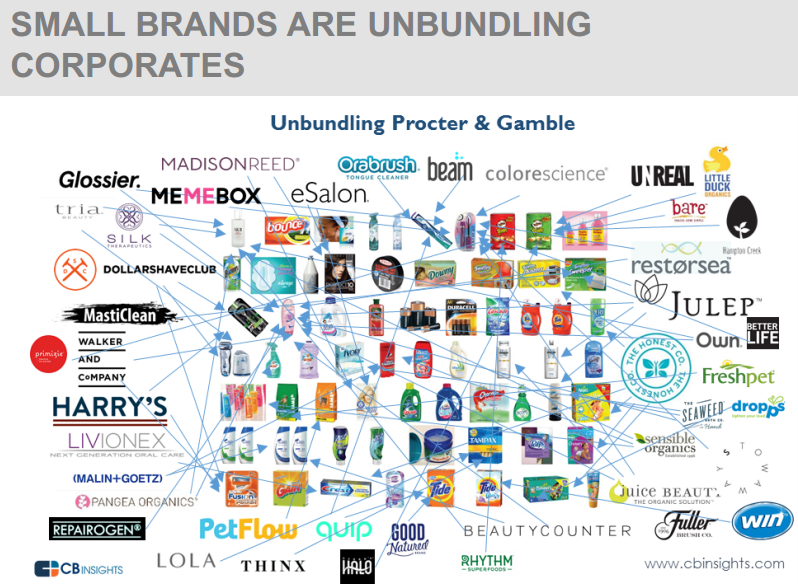The Changing Landscape of Consumer Packaged Goods