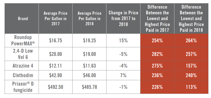 Price Trends for Ag Chemicals