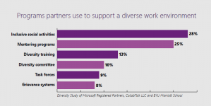 Programs partners use to support a diverse work environment