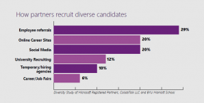 How partners recruit diverse candidates