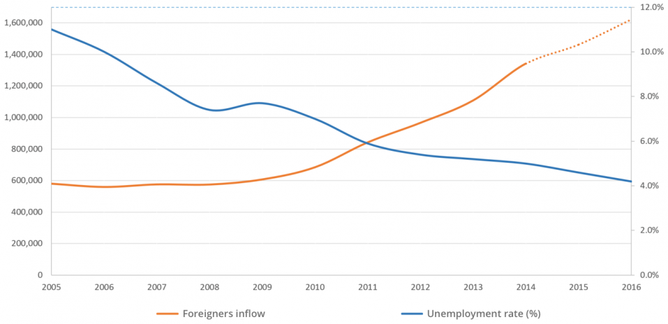 Unemployment and foreigners inflow