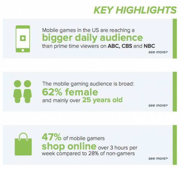 Key Highlights Mobile Gaming Audience