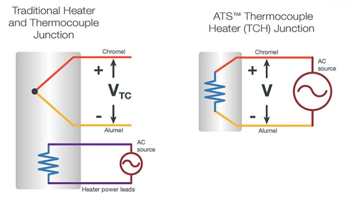 ATS thermocouple heater  (TCH) junction vs. traditional heater and thermocouple junction