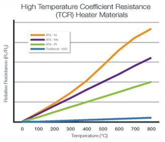 high temperature coefficient resistance heater materials