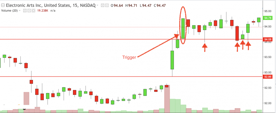 EA Stock- Momentum Day Trading