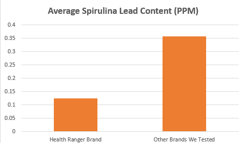 average spirulina lead content graph
