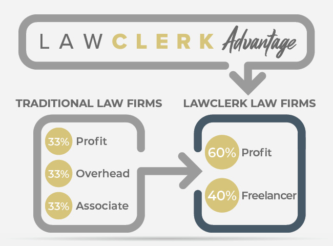 Increase revenue for virtual law firms and lawyers running small or solo firms