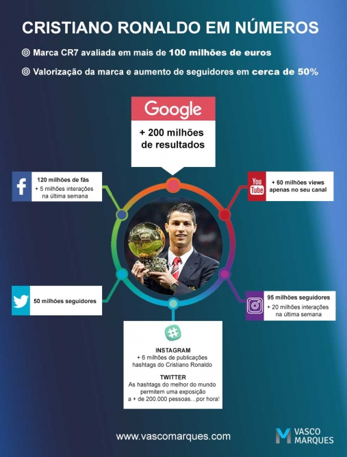 cr7-social-media-vasco-marques.jpg