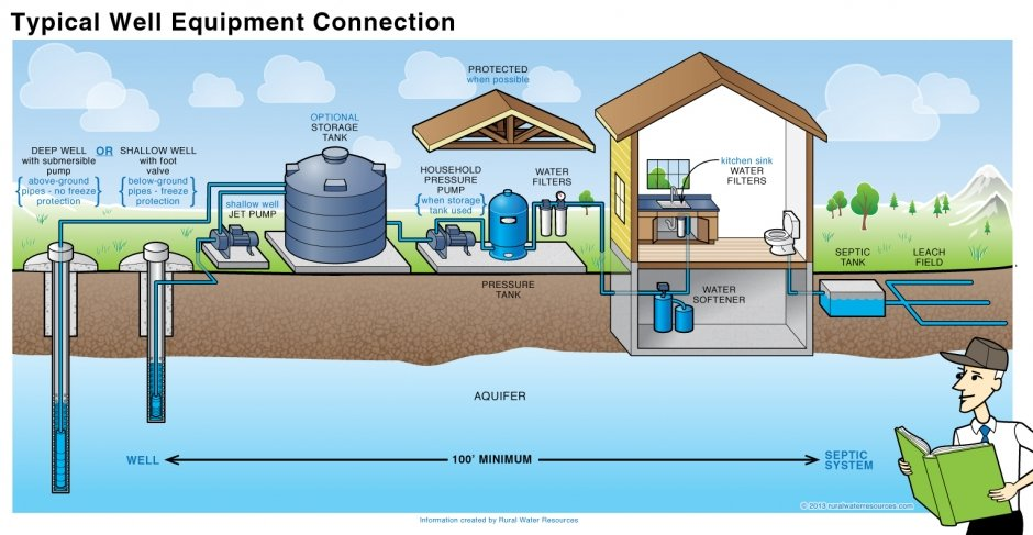 House Water Well Diagram - Wiring Diagram Database on