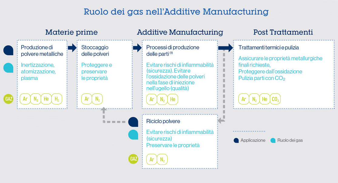 ruolo_gas_additive_manufacturing