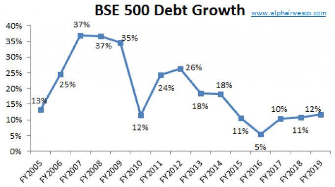 BSE 500 Debt Growth