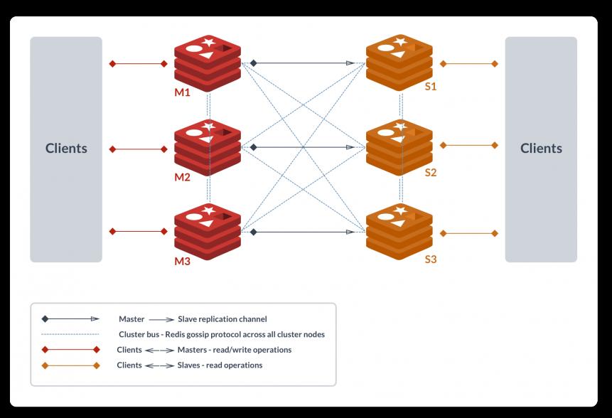 Redis Cluster With Redis Enterprise | Redis Labs
