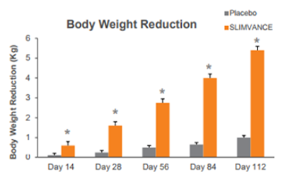 Provance Body Weight Reduction Chart