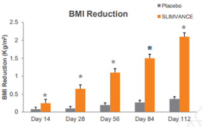Provance BMI Reduction Chart