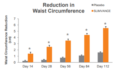 Provance Reduction In Waist Circumference Chart