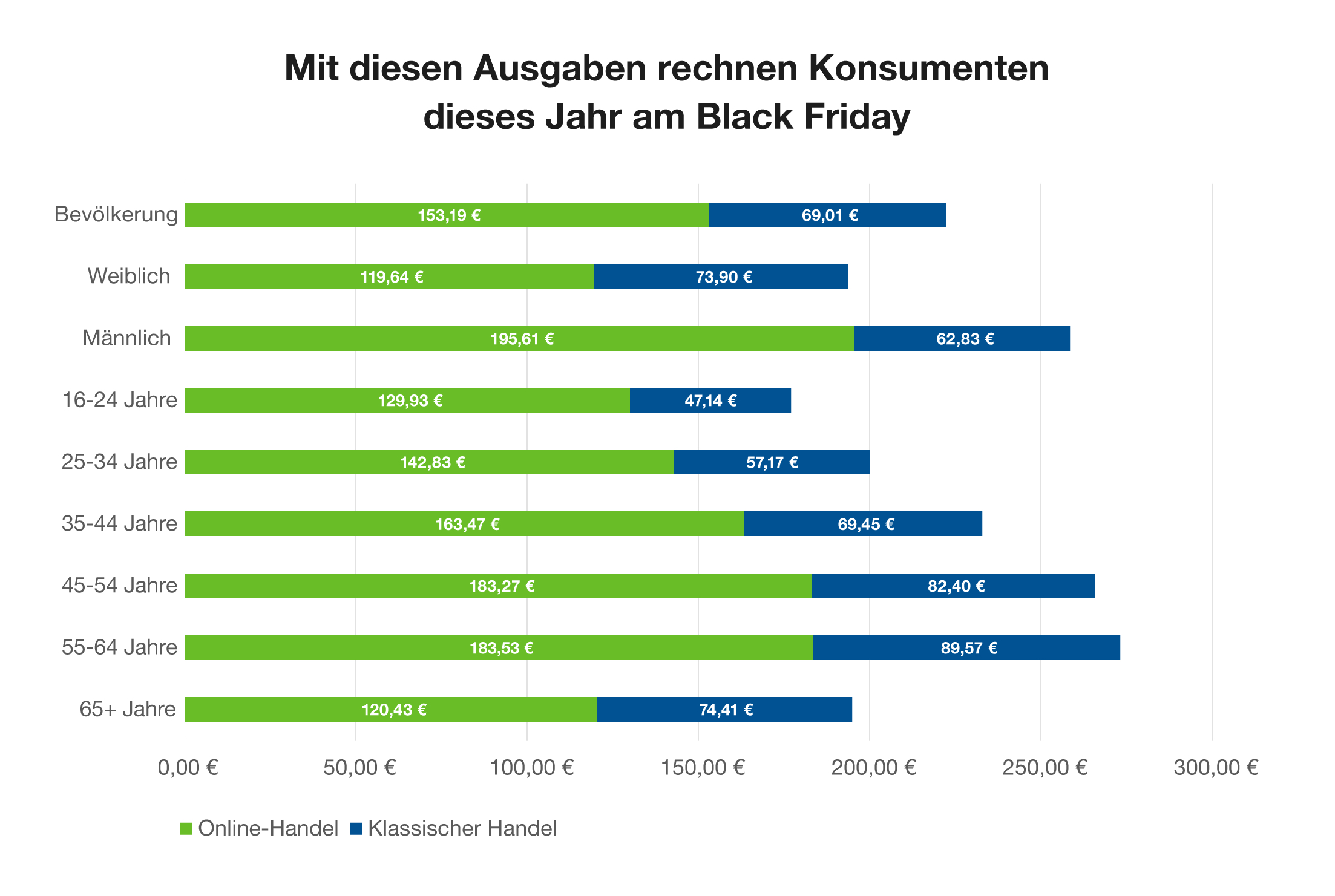Black Friday Statistik