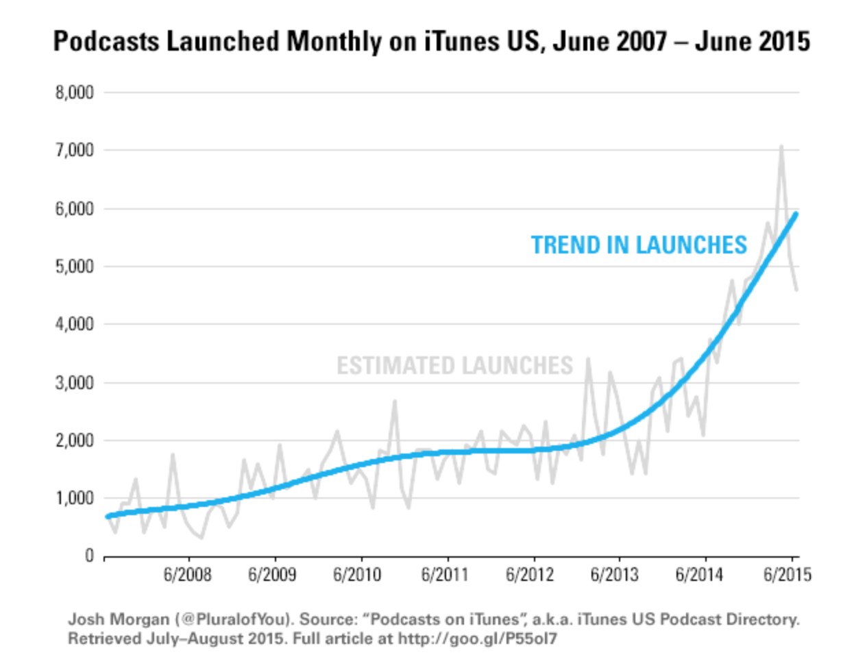 Trend in Launches